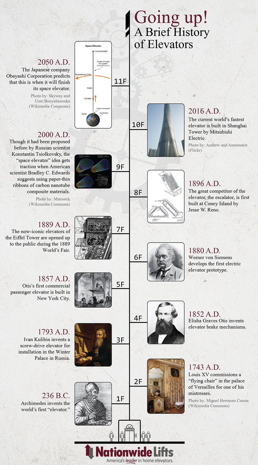 A Brief History of Elevators